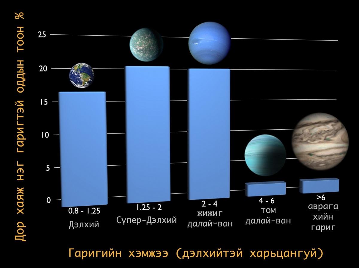 10 гаруй тэрбум дэлхий шиг хэмжээтэй гаригууд